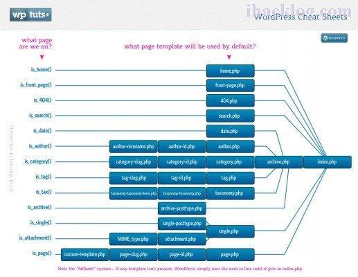 WordPress主题文件的执行顺序及其层次结构