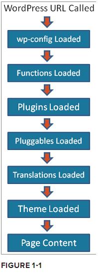 WordPress 插件开发教程 Part 1 – WordPress 插件简介